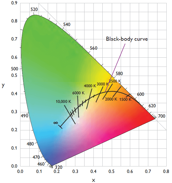 LED COLOR TEMPERATURE 1 -Lightstec
