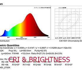 The relationship between LED Strip CRI and brightness-Lightstec