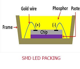 SMD-LED-PACKING