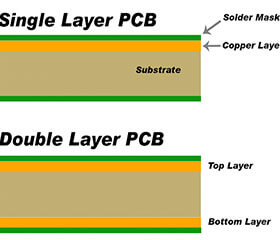 led-strip-light-single-side-pcb-vs-double-side-pcb