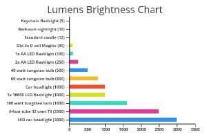 lumens-brightness-chart