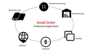 small-order process