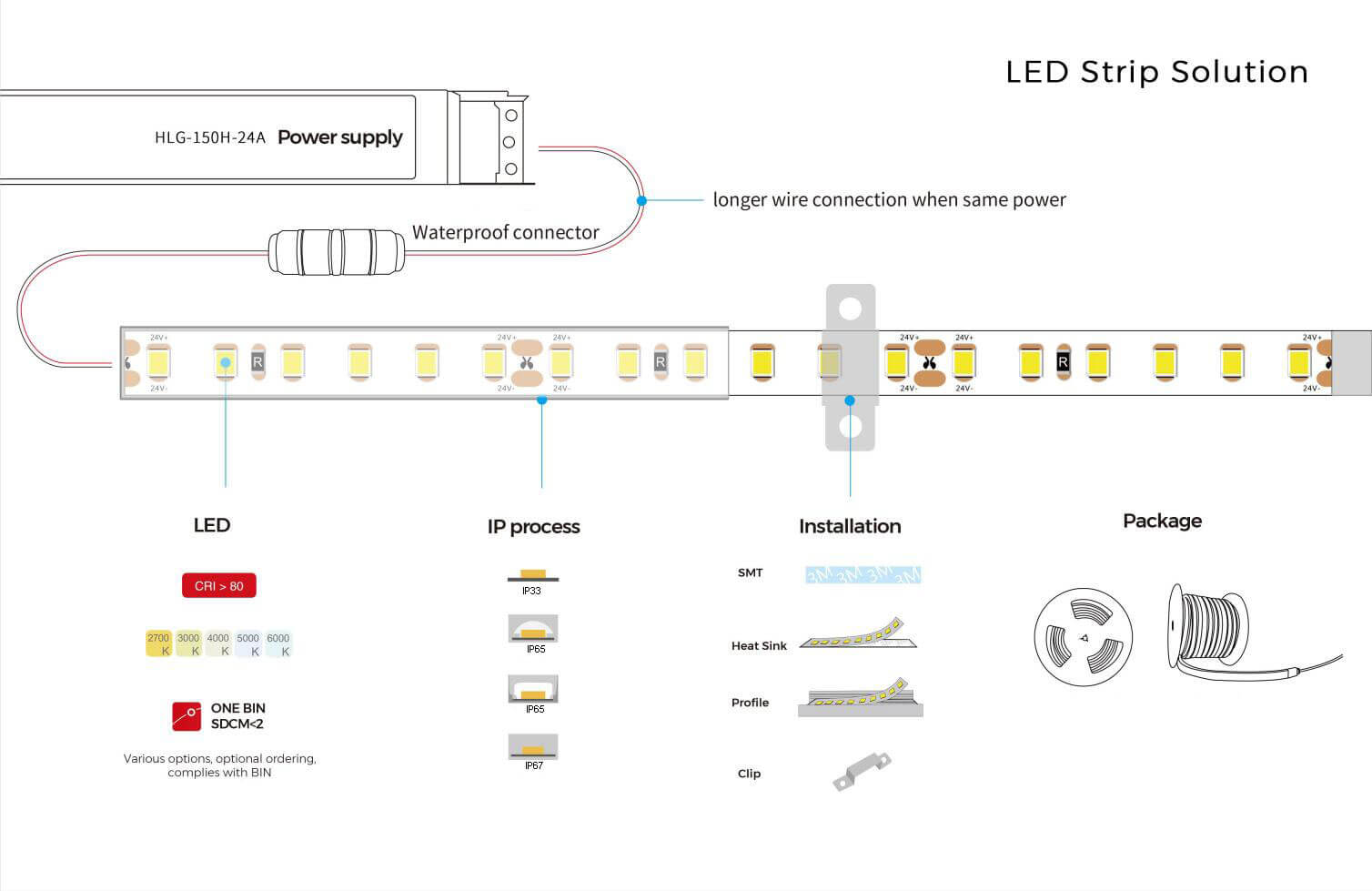 led-strip-light-installion