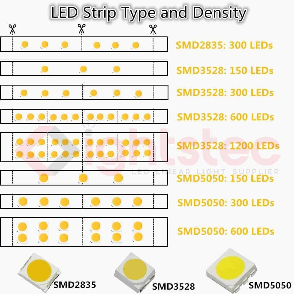 led-strip-light-type-and-density