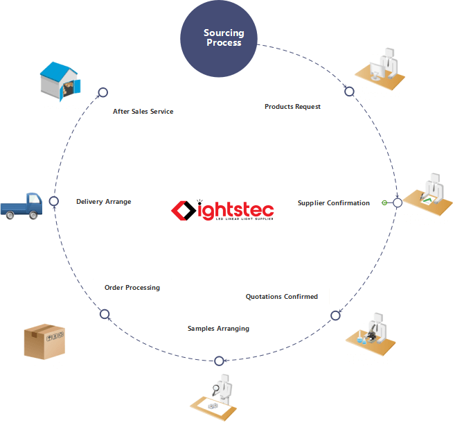sourceing process Lightstec