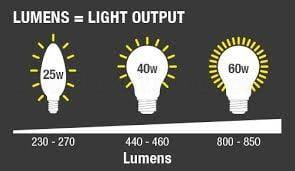 Lumens (lm)