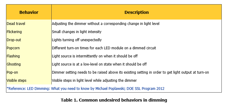 dimmable driver behavior