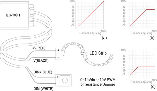 how to connect led strip light with 0-10v dimmable driver