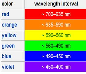 led-color-types