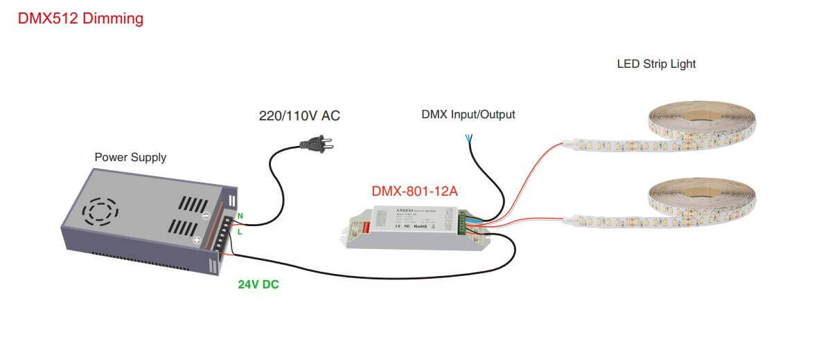 how to dim led strip light with DMX512 dimming controller