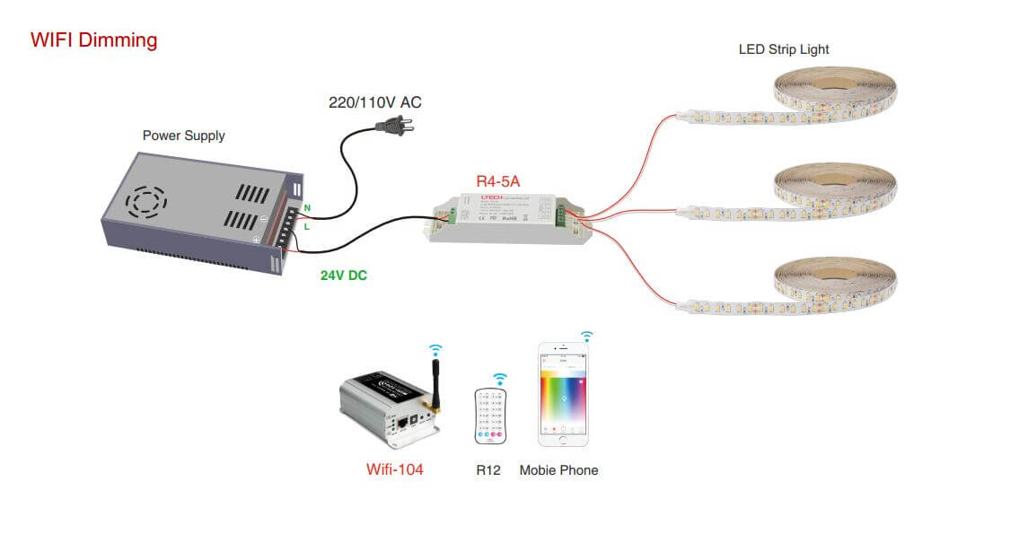 how to dim led strip light with WIFI dimming controller