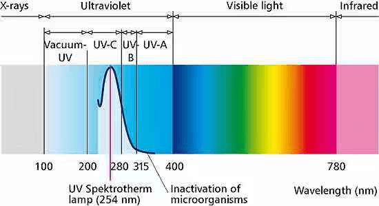 UV WAVE